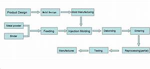 Process Of Metal Injection Molding