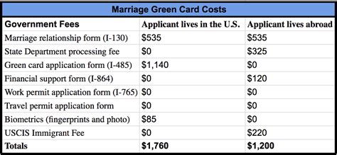 cost  apply   green card