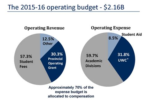 budget process  overview communications