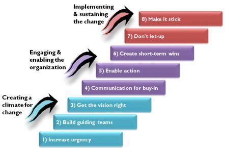 Kotter Steps by Framework 18 Kotter S 8 Step Change Model Framework Addict