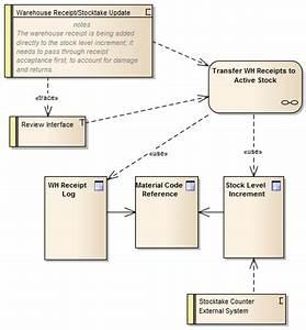 Example Maintenance Diagram