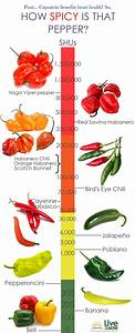 Considering that pepper has many great properties, let's ...