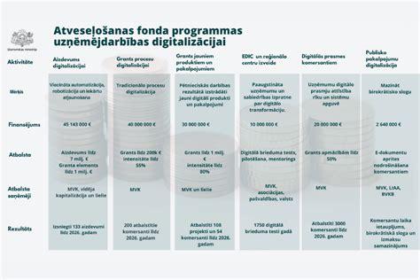 Uzņēmumu digitalizācijai un digitālo prasmju uzlabošanai ...