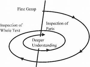 Hermeneutic Spiral