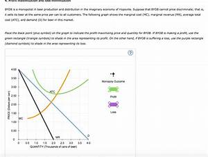 Profit Maximization In The Cost Curve Diagram  U2014 Untpikapps
