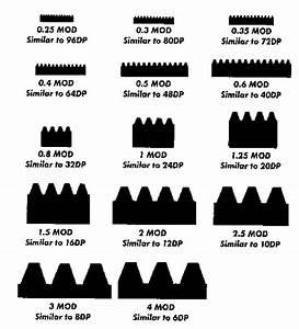 Gear Diametrical Pitch Chart  U2013 Jeff Thompson