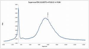Supernova SN 2014bc (was PSN J12185771+4718113) in M106 ...