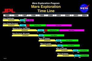 Space Exploration Timeline (page 2) - Pics about space