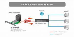 10 Gigabit Ethernet Pci Express Server Adapter
