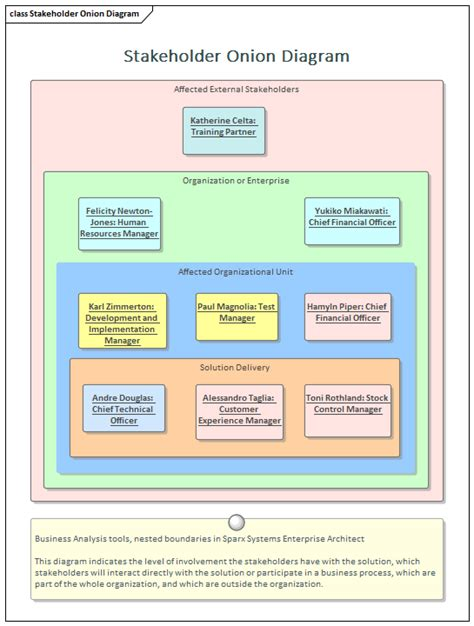 Stakeholder List, Map, or Personas | Enterprise Architect ...