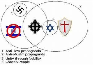 Christianity Judaism Islam Venn Diagram