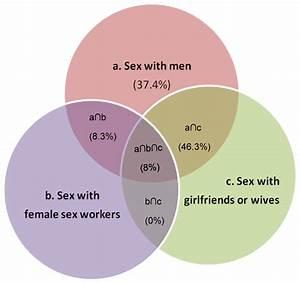 Venn Diagram Illustrating The Overlap Of Sexual