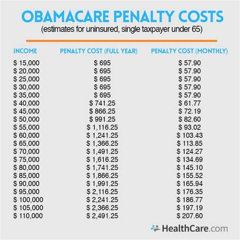 However, with the elimination of the federal health insurance penalty, they will begin charging. Do I Need to Pay the Obamacare Penalty for Being Uninsured?