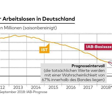 Frühlingsanfang 2018 Deutschland by 20 Arbeitslosenquote Deutschland 2018 Parentforeverychild