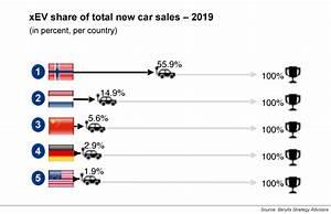 Tesla Charging Rate Chart Tesla Model 3 Uk 39 S Top Selling Car In April Despite