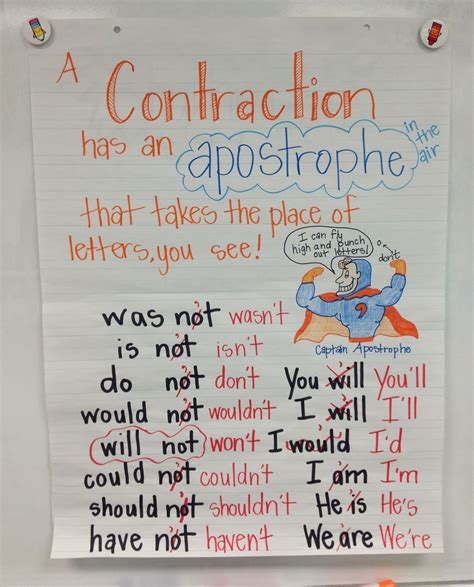 Contraction Anchor Chart Pinterest Inspired Teaching