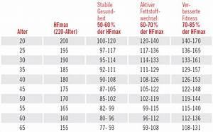 Trainingsbereiche Herzfrequenz Berechnen : polar ~ Themetempest.com Abrechnung