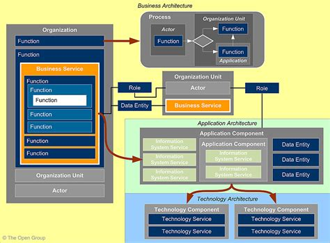 enterprise application diagram content metamodel