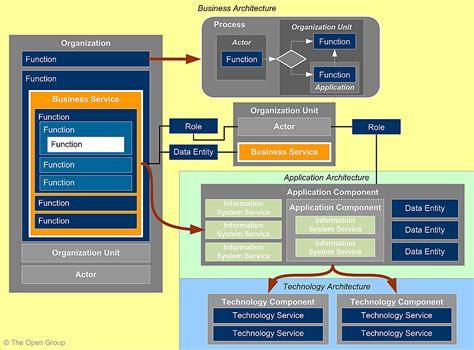 enterprise application diagram content metamodel