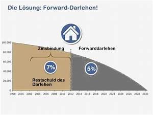 Lbs Forward Darlehen : anschlussfinanzierung forward darlehen youtube ~ Lizthompson.info Haus und Dekorationen