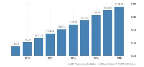 china population data chart calendar forecast news