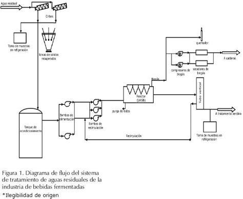 evaluacion de  reactor de manto de lodo  flujo