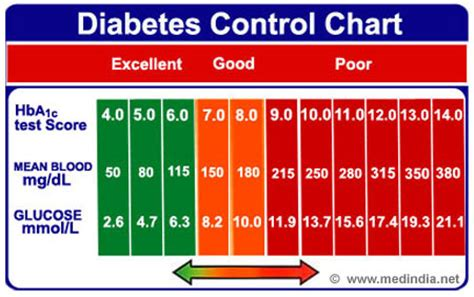infographic  diabetes control chart