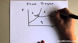 Chemistry Lecture  Phase Diagrams