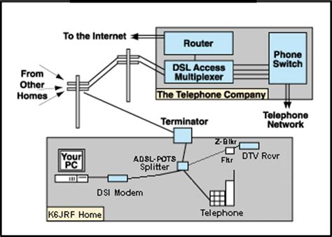Telephone Dsl Splitter Wiring Diagram by K6jrf Auto Page
