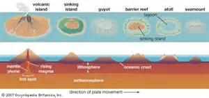 Diagram depicting the process of atoll formation  Atolls are formed      Atoll Island Definition
