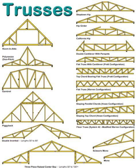 Floor Joist Spans For Common Lumber Species by Image Gallery Truss Types