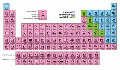 Periodic Metals Table Elements Metalloids Nonmetals Non