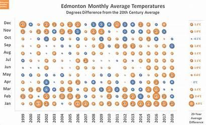 Warm Months