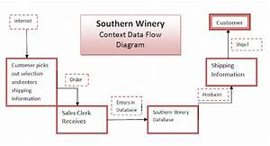 Southern Winery  Context Data Flow Vs  Data Flow Analysis