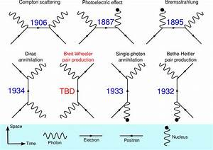 Best 58  Feynman Diagrams Wallpaper On Hipwallpaper