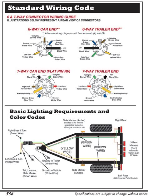 rv  publications links charts parts graphs  diagrams