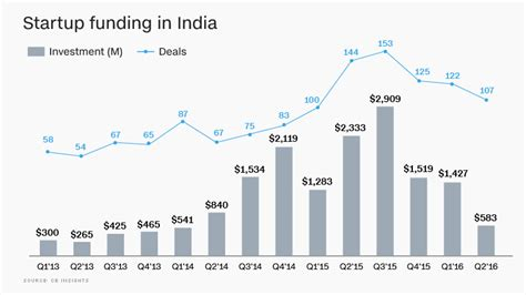 India's startup bubble has already burst - Oct. 13, 2016