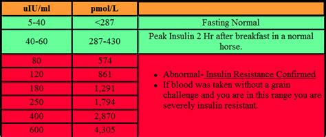 test correctly  insulin resistance  horses equine medicalequine medical