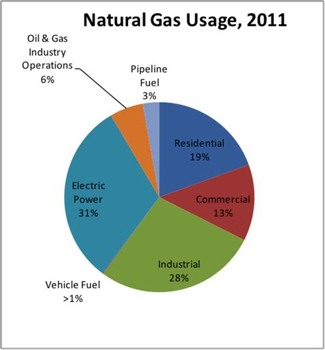 Natural Gas Basics | Blue Flame Energy Corporation