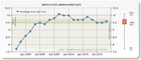 bureau of statistics united states bureau of labor statistics unemployment graph