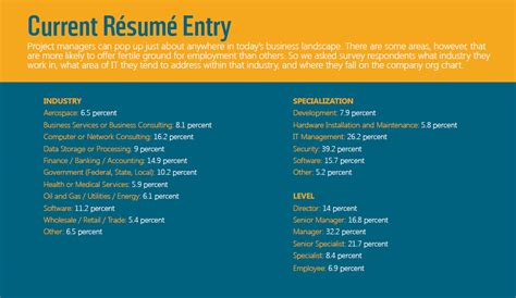 current salary in resume salary survey plus what is the project manager profile certmag