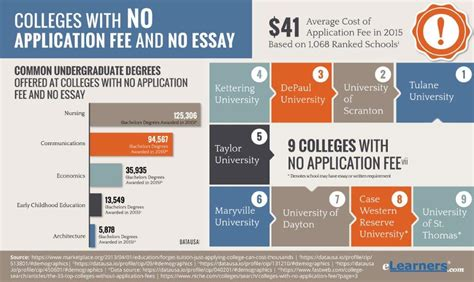 colleges that don t require essays optimal resume at