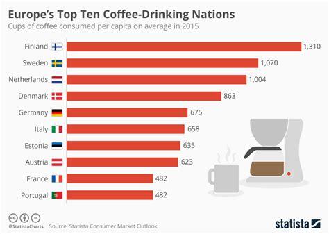 classement cuisine mondiale chart europe 39 s top ten coffee nations statista