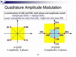 Ppt - Communication System Eeeb453 Chapter 6 Digital Modulation Powerpoint Presentation