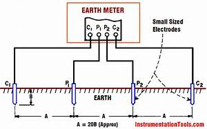 How Earth Resistance Is Measured Instrumentation Tools