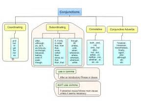 Types of English Grammar Conjunctions