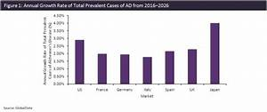 Japan will have the fastest growing prevalent cases of ...