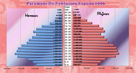 piramide poblacion espana mi de geograf 237 a pir 225