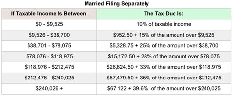 Tax Rate Tables 2018