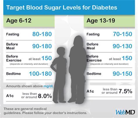 normal blood sugar levels chart  kids  teens